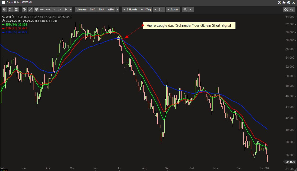 CFD Handel lernen - Trendstrategie