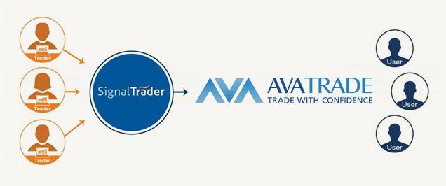 Trading automatisieren mit Signal Trader
