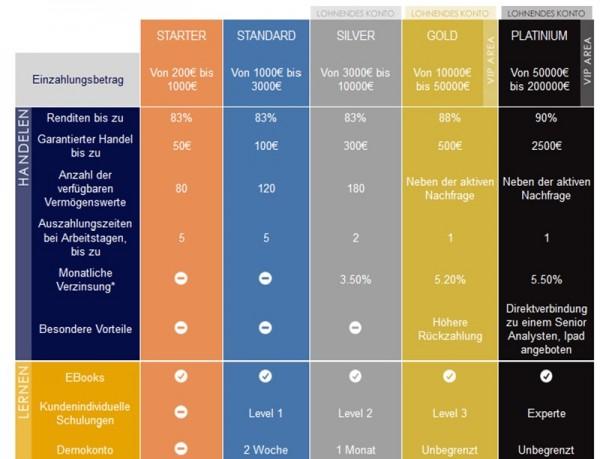 Übersicht zu den OptionWeb Handelskonten