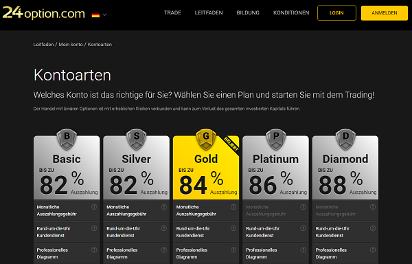 Die 24option Kontoarten Basic, Silver, Gold, Platinum und Diamond