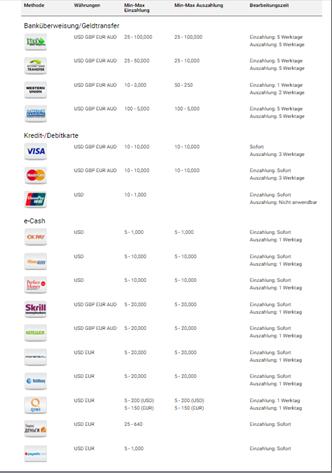 Die Einzahlungsmöglichkeiten von Binary.com