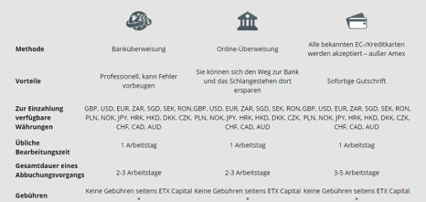 ETX Capital Einzahlungen