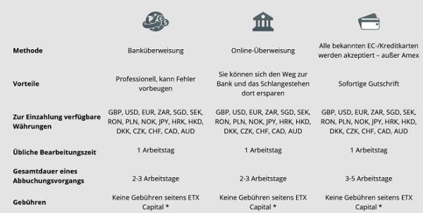 Einzahlungen ETX Capital