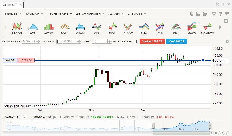 IG Markets Trader