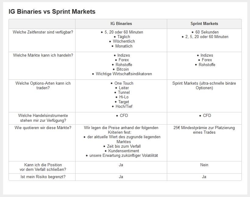 IG Marktes Angebot