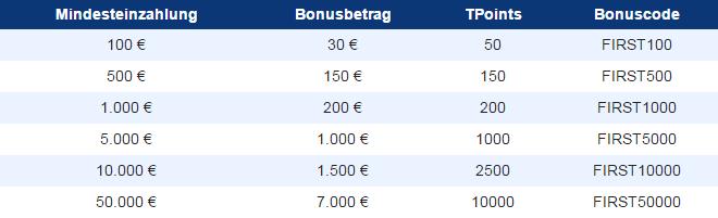 Plus500 Zahlungen